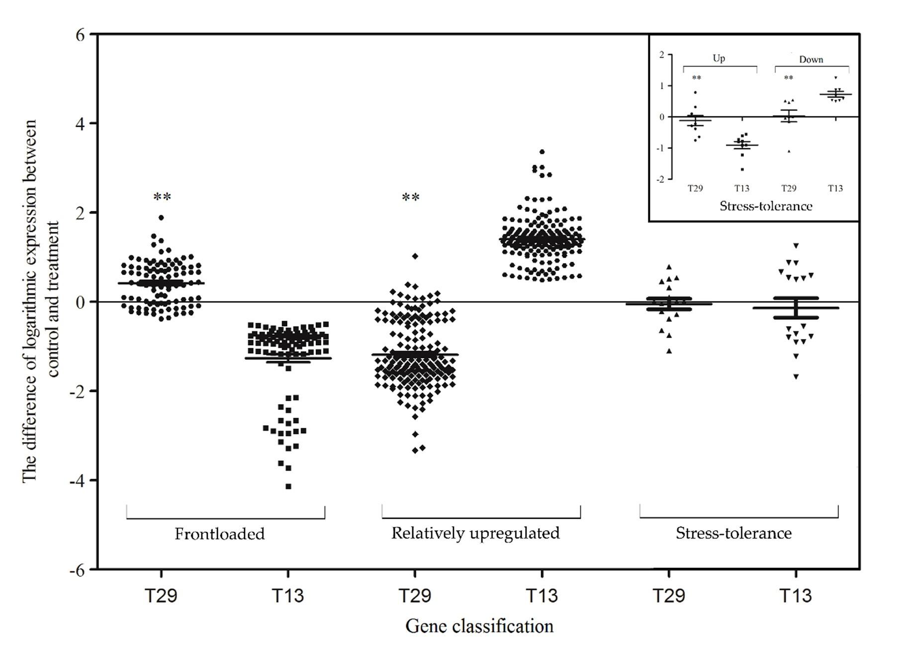 高NUE T29和低NUE T13之间的基因表达散点图