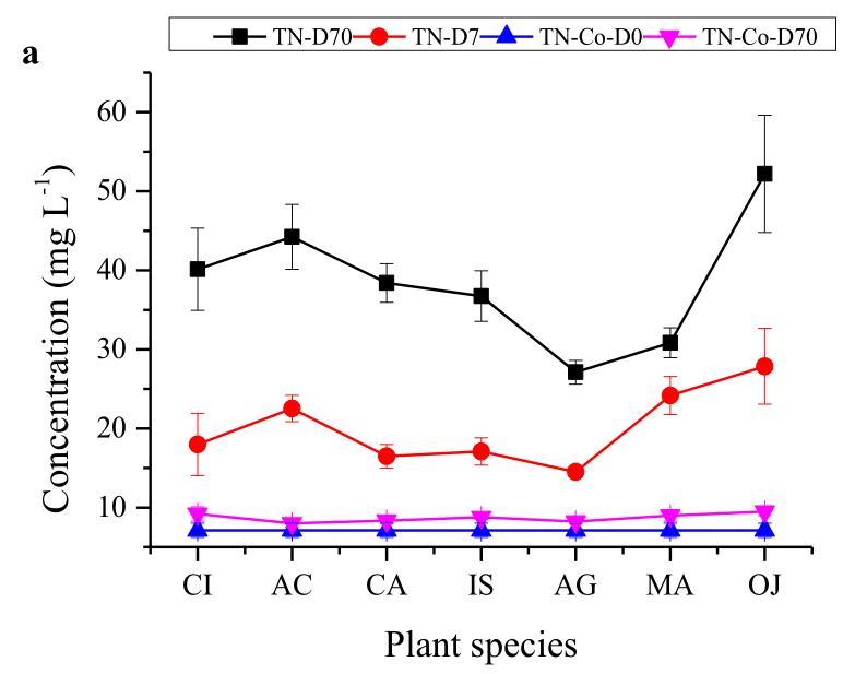 所选物地上部分植物生物量中TN和TP的释放